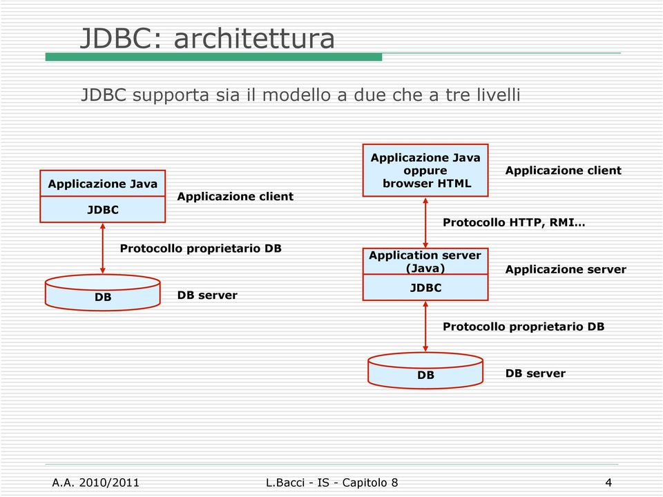 Prtcll HTTP, RMI DB Prtcll prprietari DB DB server Applicatin server (Java) JDBC