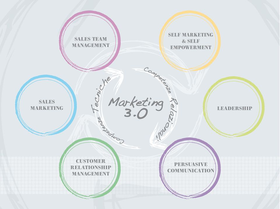 Competenze Relazionali Marketing 3.