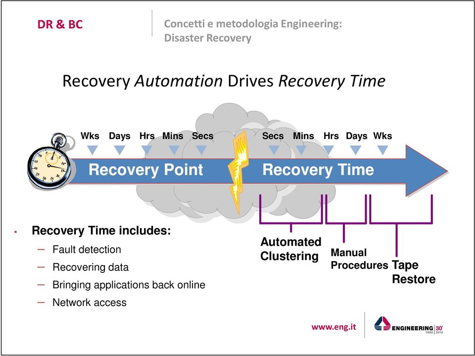 Recovery Time Recovery Time includes: Fault detection Recovering data Bringing