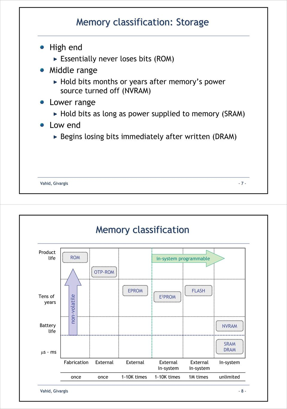 - Memory classification Product life ROM in-system programmable OTP-ROM Tens of years Battery life non-volatile EPROM E 2 PROM FLASH NVRAM s - ms SRAM