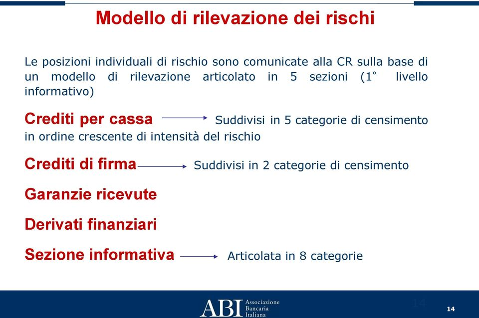 crescente di intensità del rischio Suddivisi in 5 categorie di censimento Crediti di firma Suddivisi in 2