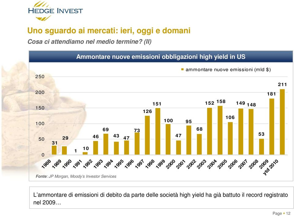 Morgan, Moody s Investor Services 43 47 73 1993 1994 1995 1996 1997 126 1998 151 100 47 ammontare nuove emissioni (mld $) 95 68 152 1999