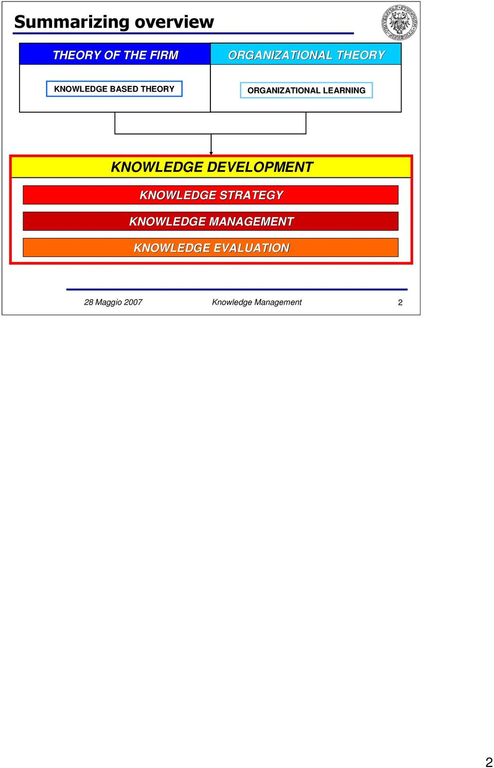 KNOWLEDGE DEVELOPMENT KNOWLEDGE STRATEGY KNOWLEDGE