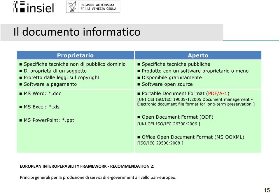 ppt Aperto Specifiche tecniche pubbliche Prodotto con un software proprietario o meno Disponibile gratuitamente Software open source Portable Document Format (PDF/A-1) [UNI CEI ISO/IEC