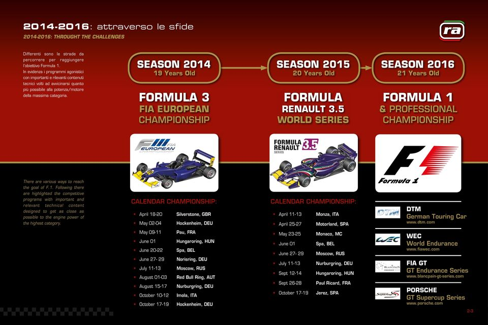 SEASON 2014 19 Years Old FORMULA 3 FIA EUROPEAN CHAMPIONSHIP SEASON 2015 20 Years Old FORMULA RENAULT 3.