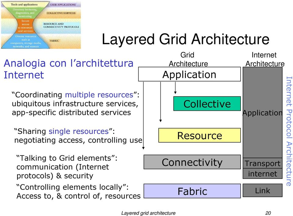 security Controlling elements locally : Access to, & control of, resources Layered Grid Architecture Grid Architecture Application