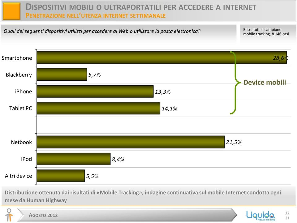 146 casi Smartphone 28,6% Blackberry iphone 5,7% 13,3% Device mobili Tablet PC 14,1% Netbook 21,5% ipod 8,4% Altri device 5,5%
