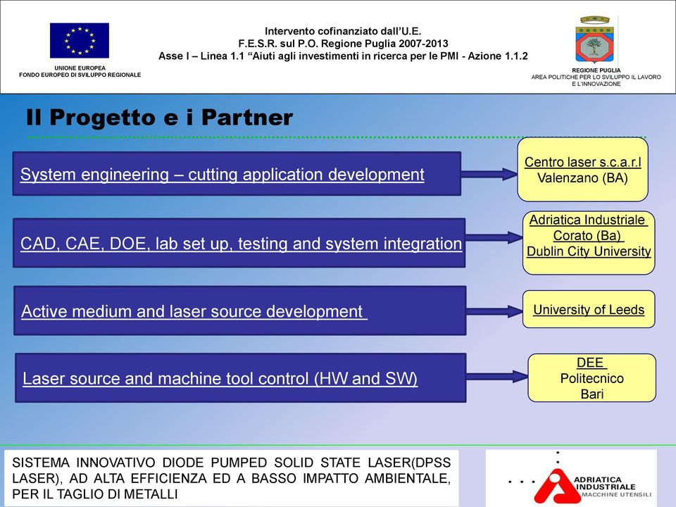 l Valenzano (BA) CAD, CAE, DOE, lab set up, testing and system integration Adriatica