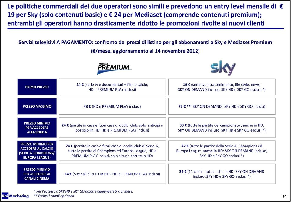 al 14 novembre 2012) PRIMO PREZZO 24 (serie tv e documentari + film o calcio; HD e PREMIUM PLAY inclusi) 19 (serie tv, intrattenimento, life style, news; SKY ON DEMAND incluso, SKY HD e SKY GO