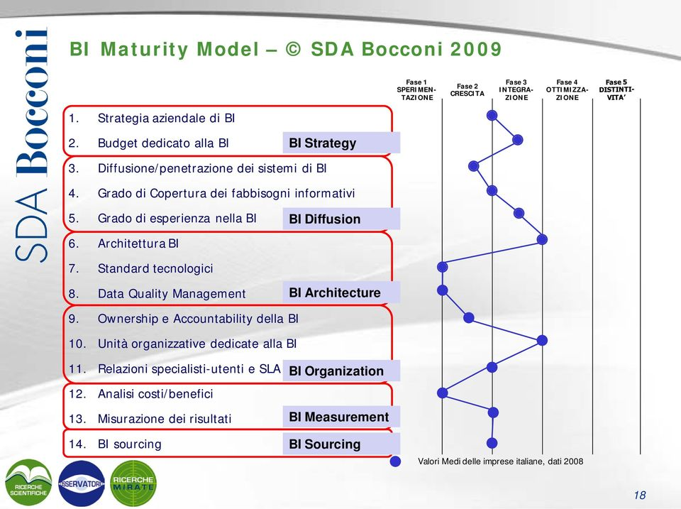 Architettura BI BI Diffusion 7. Standard tecnologici 8. Data Quality Management BI Architecture 9. Ownership e Accountability della BI 10.