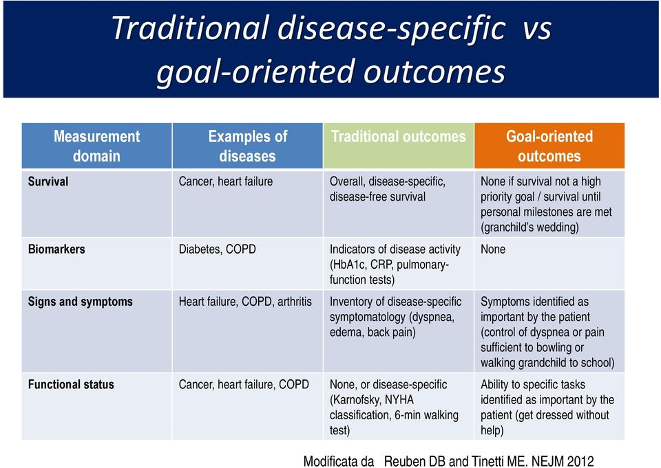 edema, back pain) Functional status Cancer, heart failure, COPD None, or disease-specific (Karnofsky, NYHA classification, 6-min walking test) Goal-oriented outcomes None if survival not a high