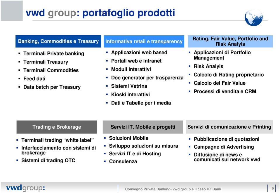 Analyis Applicazioni di Portfolio Management Risk Analyis Calcolo di Rating proprietario Calcolo del Fair Value Processi di vendita e CRM Trading e Brokerage Terminali trading white label