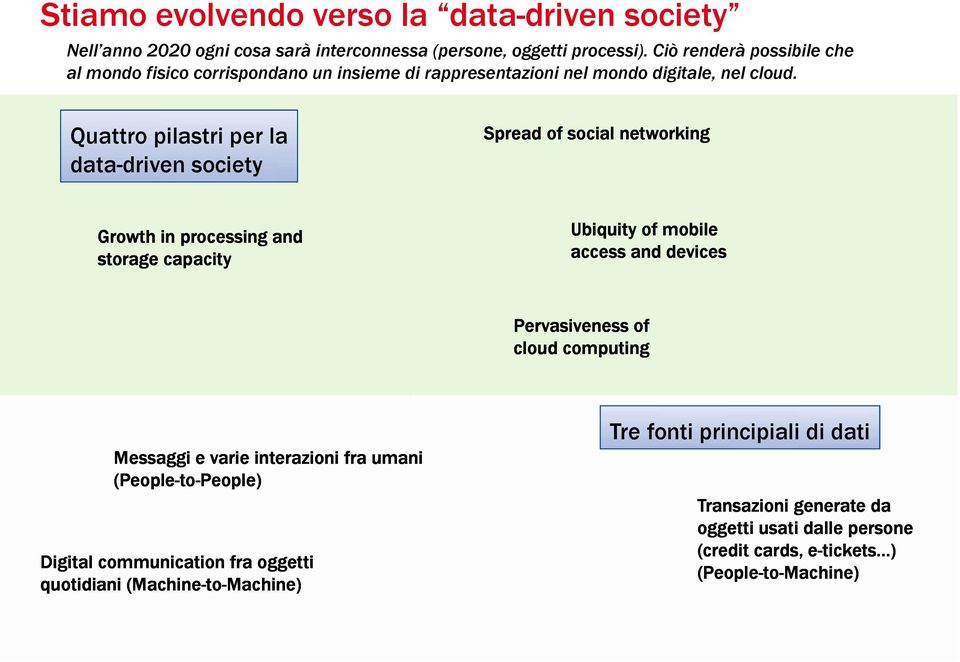 LOGO PARTNER Quattro pilastri per la data-driven society Spread of social networking Growth in processing and storage capacity Ubiquity of mobile access and devices