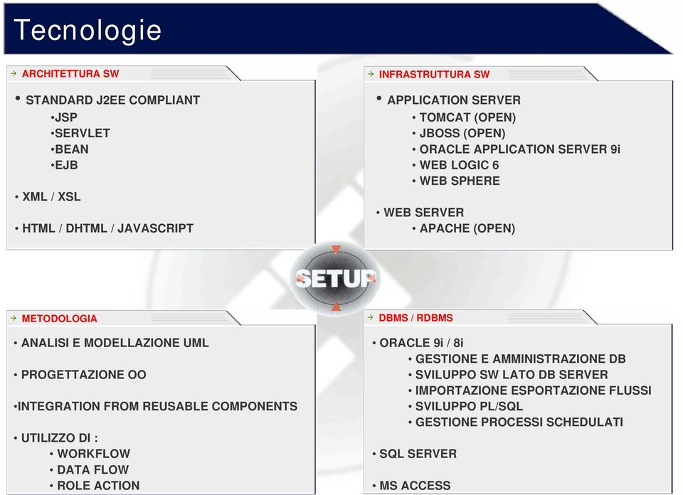MODELLAZIONE UML PROGETTAZIONE OO INTEGRATION FROM REUSABLE COMPONENTS UTILIZZO DI : WORKFLOW DATA FLOW ROLE ACTION DBMS / RDBMS ORACLE 9i /