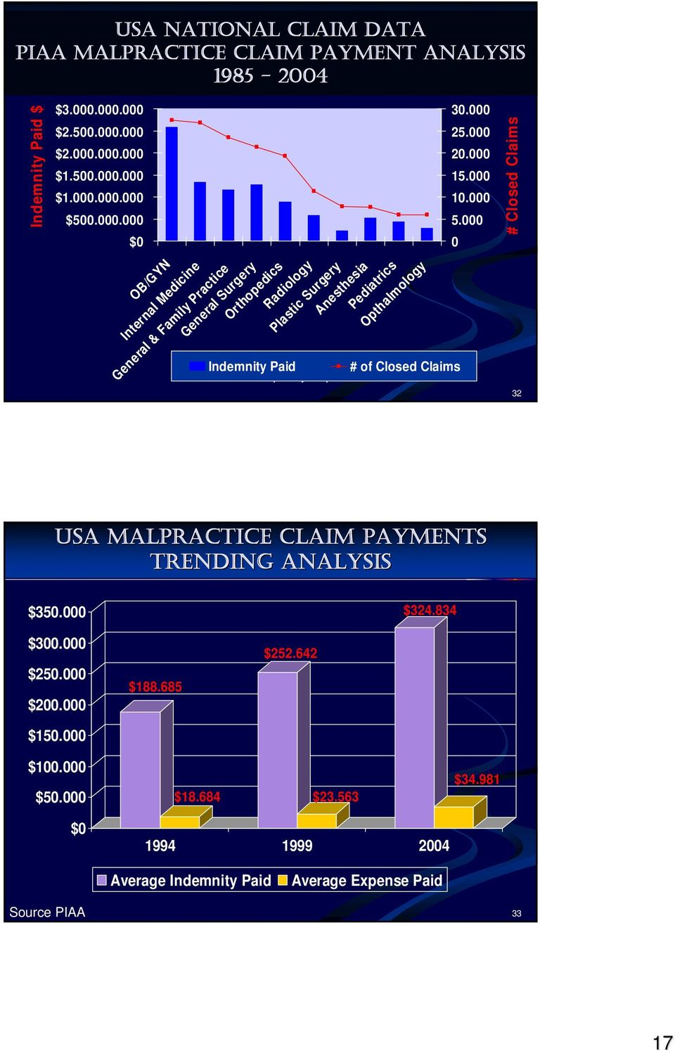 Pediatrics Opthalmology # of Closed Claims 30.000 25.000 20.000 15.000 10.000 5.000 0 # Closed Claims 32 USA MALPRACTICE CLAIM PAYMENTS TRENDING ANALYSIS $350.000 $324.