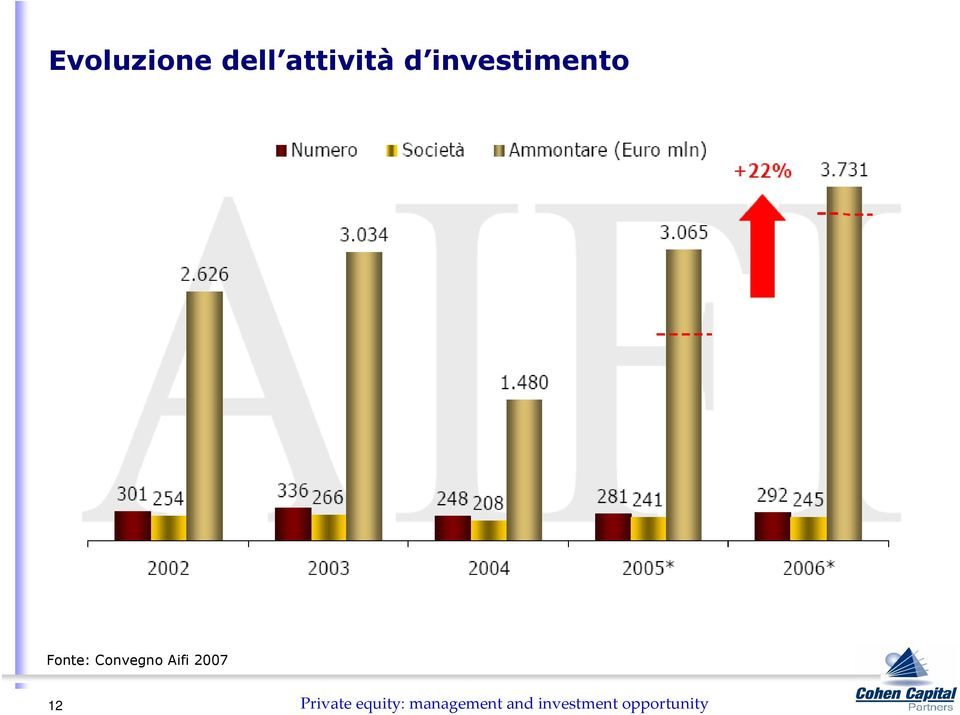Aifi 2007 12 Private equity: