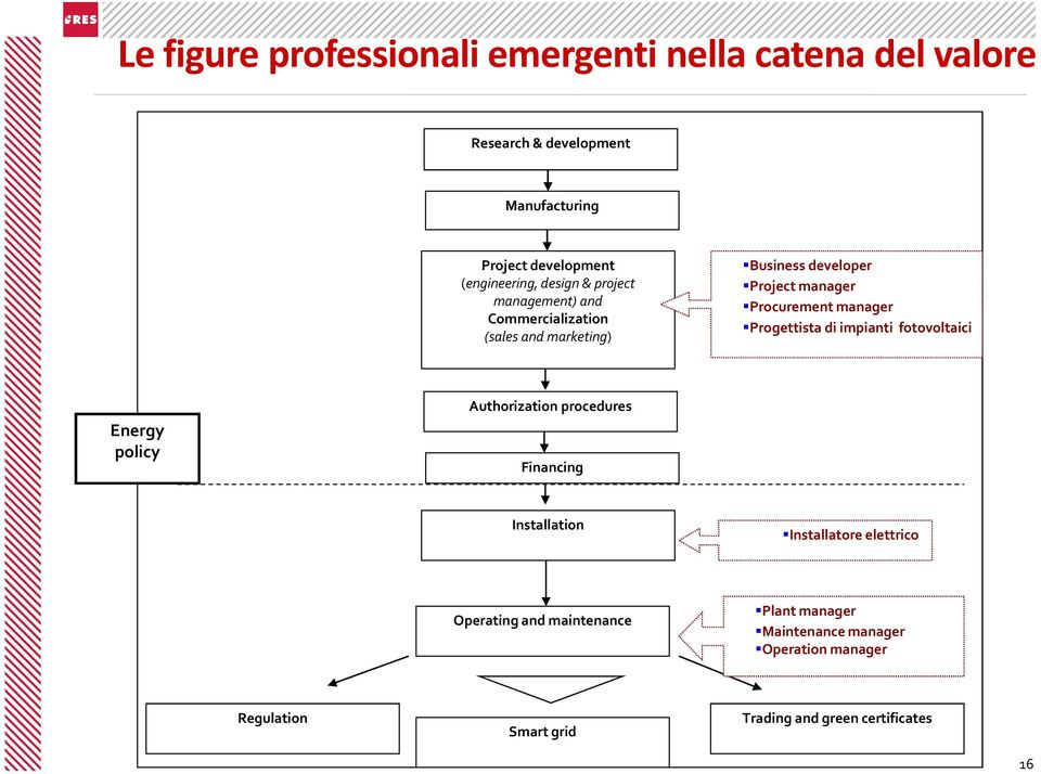 Procurement manager Progettista di impianti fotovoltaici Energy policy Authorization procedures Financing Installation