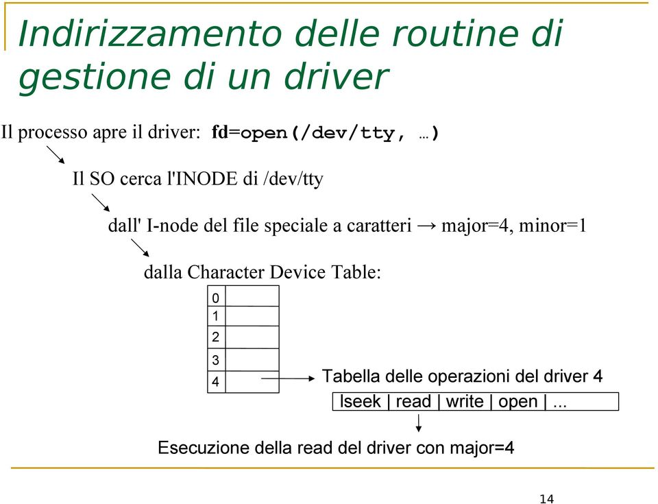caratteri major=4, minor=1 dalla Character Device Table: 0 1 2 3 4 Tabella delle