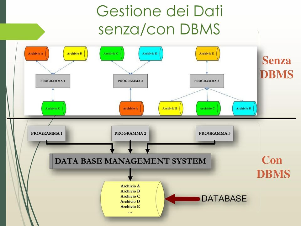BASE MANAGEMENT SYSTEM Archivio A Archivio B