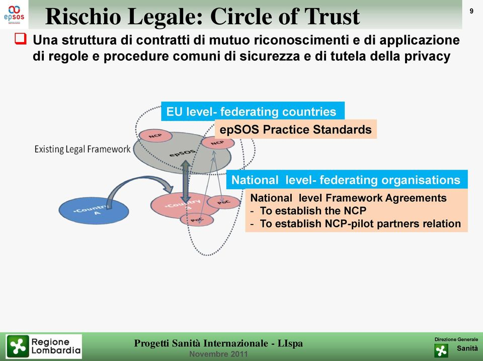 level- federating countries epsos Practice Standards National level- federating