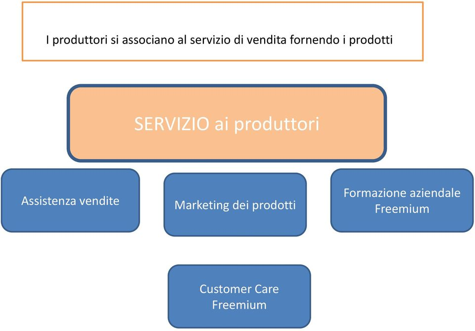 produttori Assistenza vendite Marketing dei