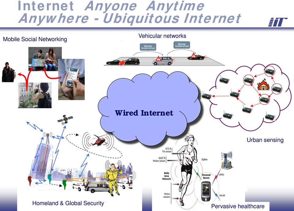 Networking Vehicular networks Wired