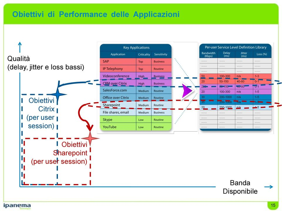 Obiettivi Citrix (per user session)