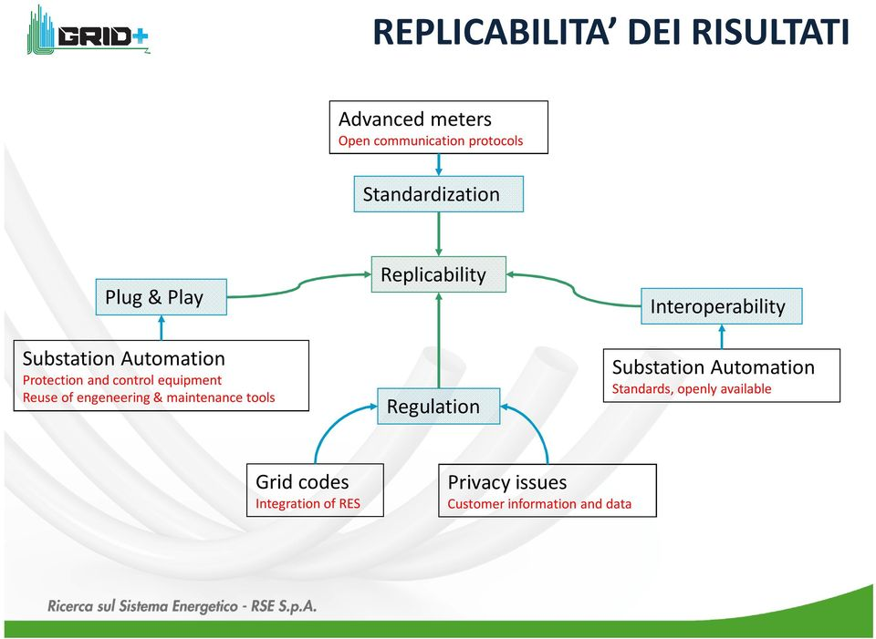 maintenance tools Replicability Regulation Interoperability Substation Automation