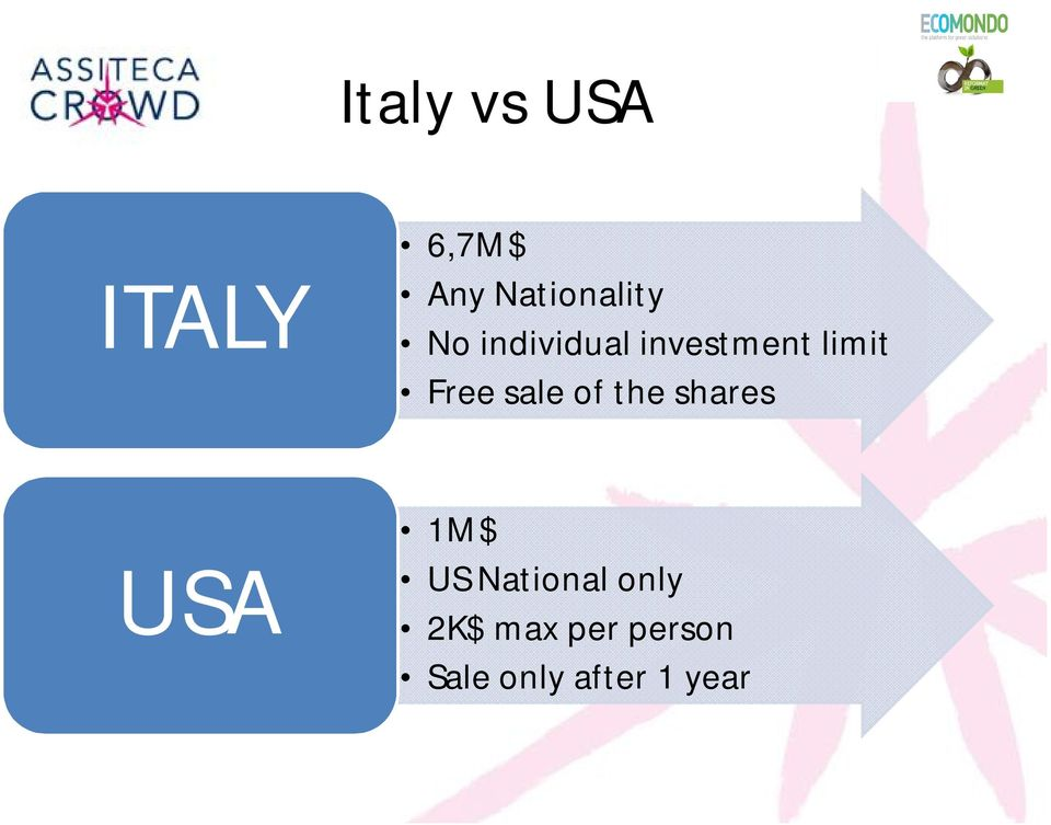 of the shares USA 1M$ US National only