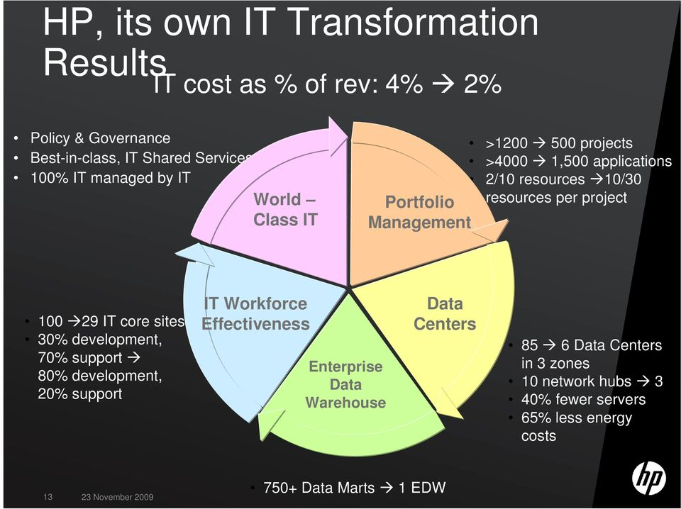 29 IT core sites 30% development, 70% support 80% development, 20% support IT Workforce Effectiveness Enterprise Data Warehouse Data