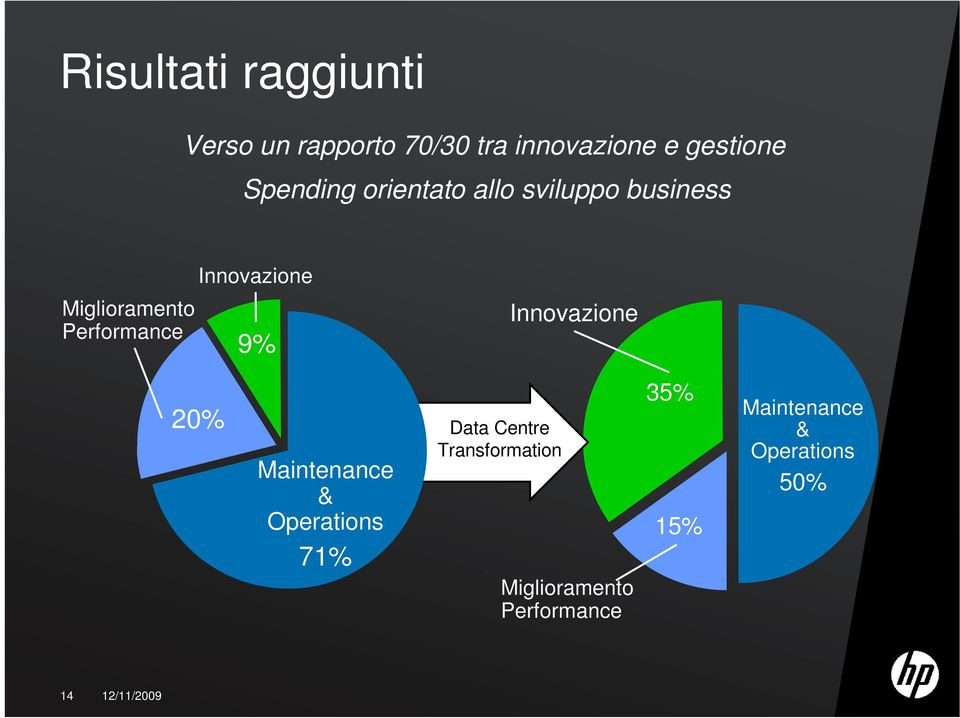 Innovazione 9% Innovazione 20% Maintenance & Operations 71% Data Centre