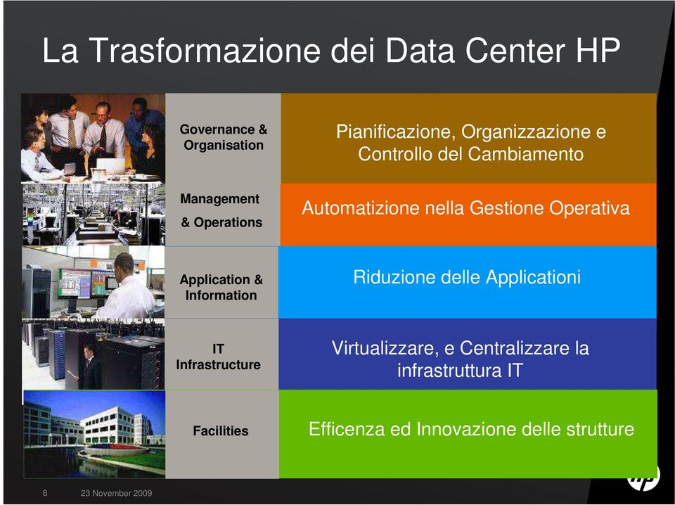 Application & Information Riduzione delle Applicationi IT Infrastructure Virtualizzare, e