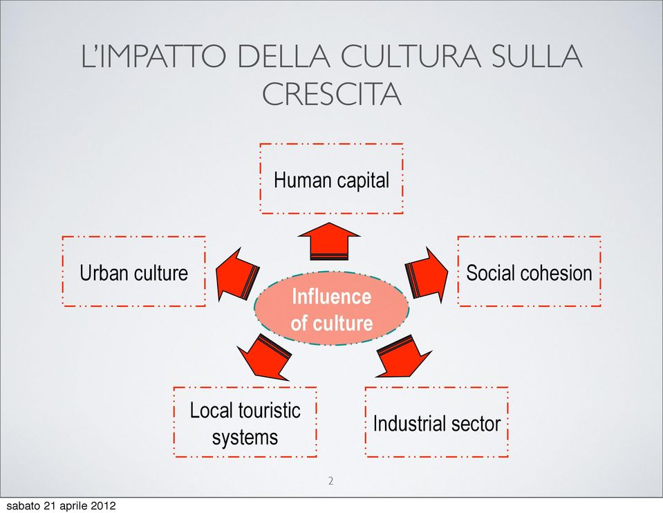 Influence of culture Social cohesion