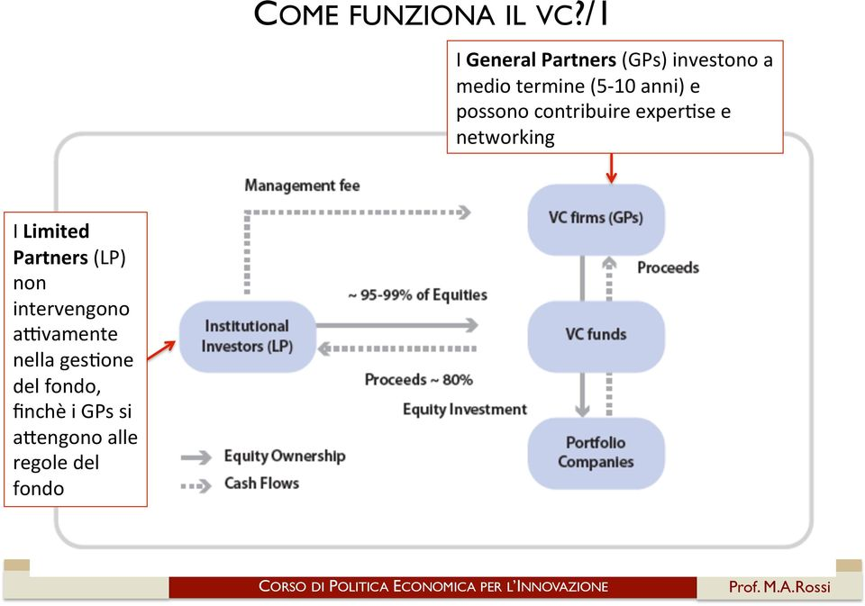 anni) e possono contribuire exper;se e networking I Limited