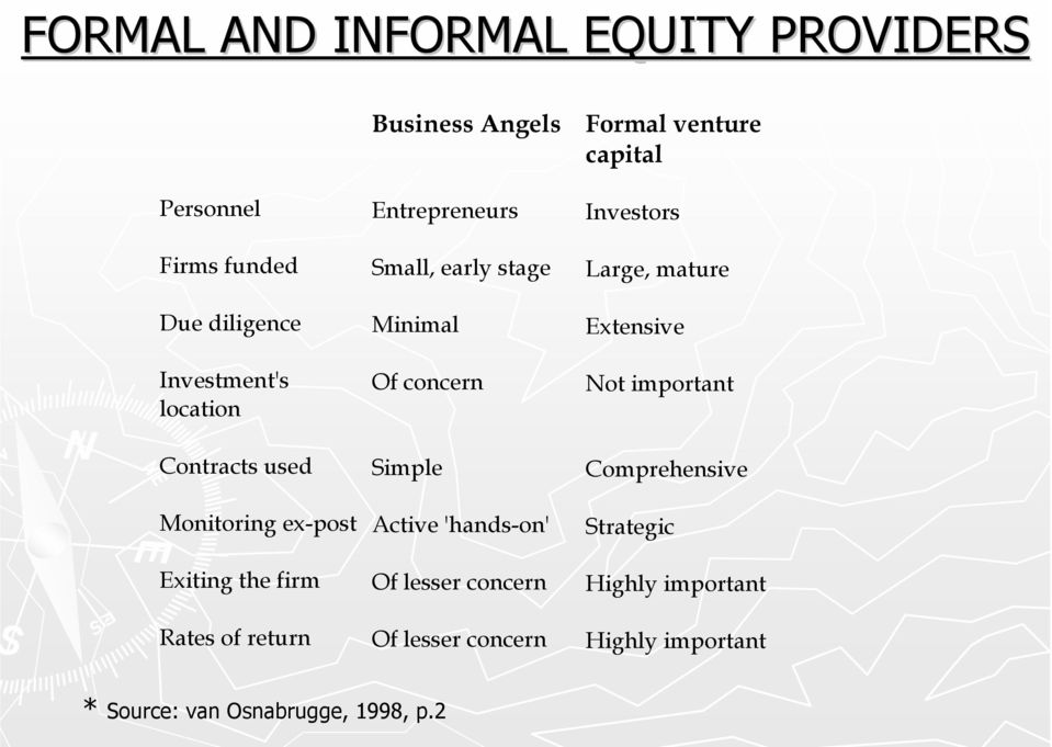 concern Simple Active 'hands-on' Of lesser concern Of lesser concern Formal venture capital Investors Large,
