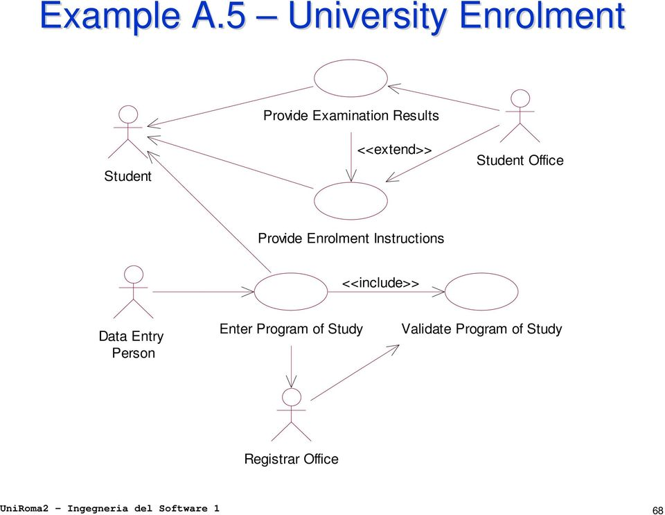 Student Office Provide Enrolment Instructions <<include>> Data