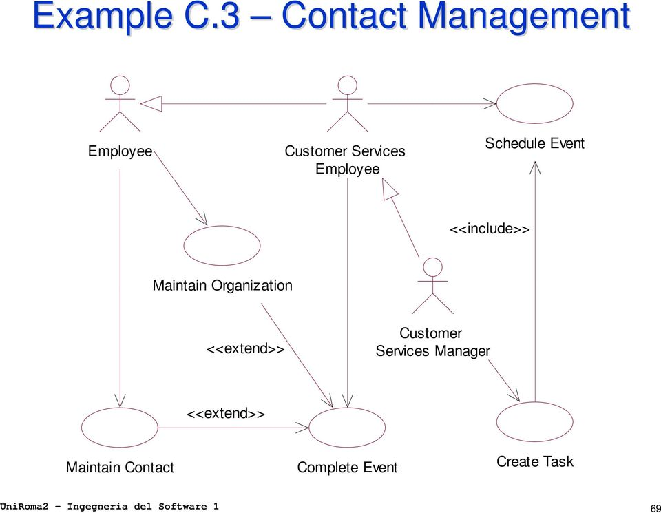 Schedule Event <<include>> Maintain Organization