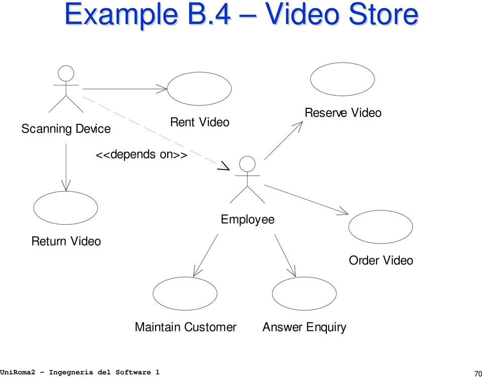 Reserve Video <<depends on>> Employee Return