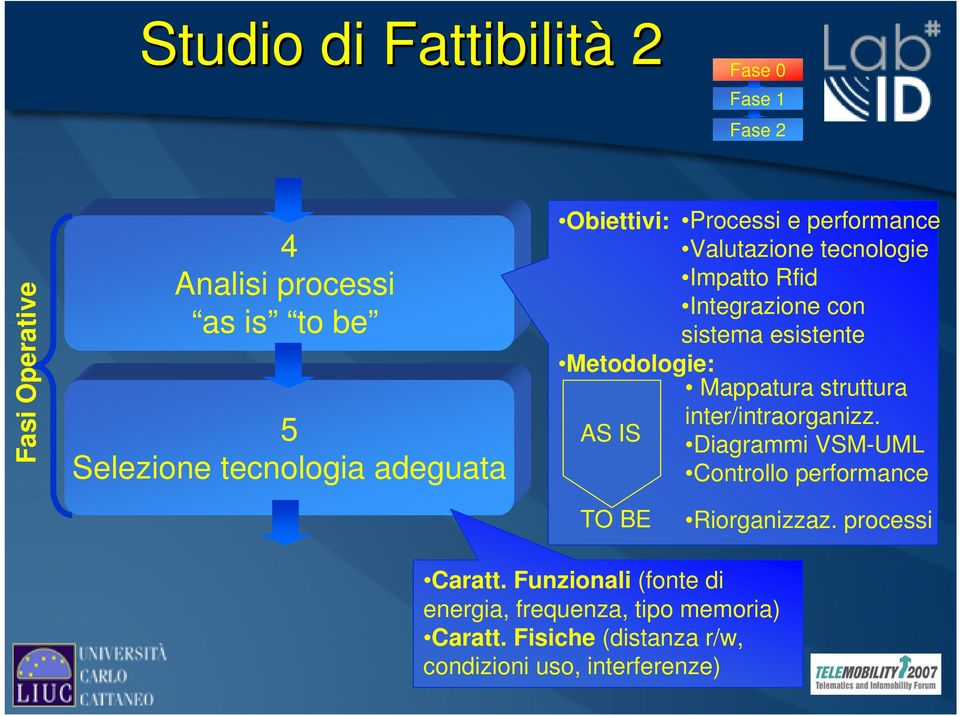 Metodologie: AS IS Mappatura struttura inter/intraorganizz. Diagrammi VSM-UML Controllo performance TO BE Riorganizzaz.