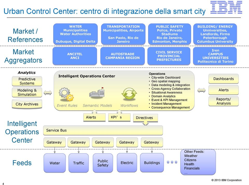 AUTOSTRADE CAMPANIA REGION CIVIL SERVICE PROVINCIAL PREFECTURES Iren CAMPUS UNIVERSITIES Politecnico di Torino Analytics Predictive Systems Modeling & Simulation City Archives Intelligent Operations