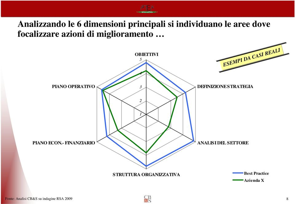 DEFINIZIONE STRATEGIA 2 1 PIANO ECON.