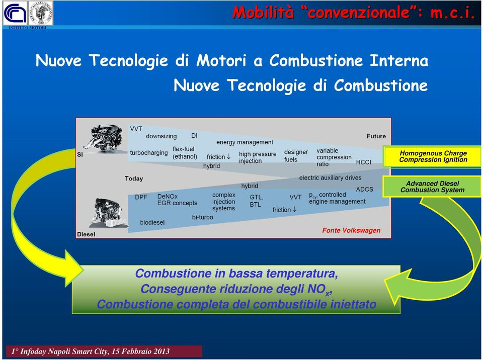 Advanced Diesel Combustion System Fonte Volkswagen Combustione in bassa