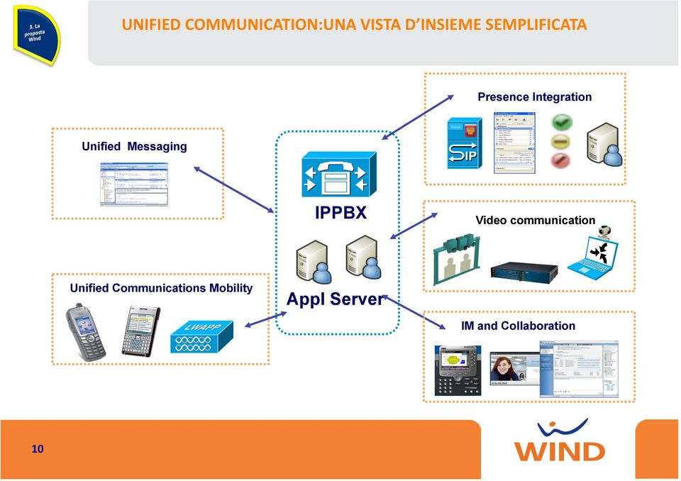 Messaging IPPBX Video communication Unified