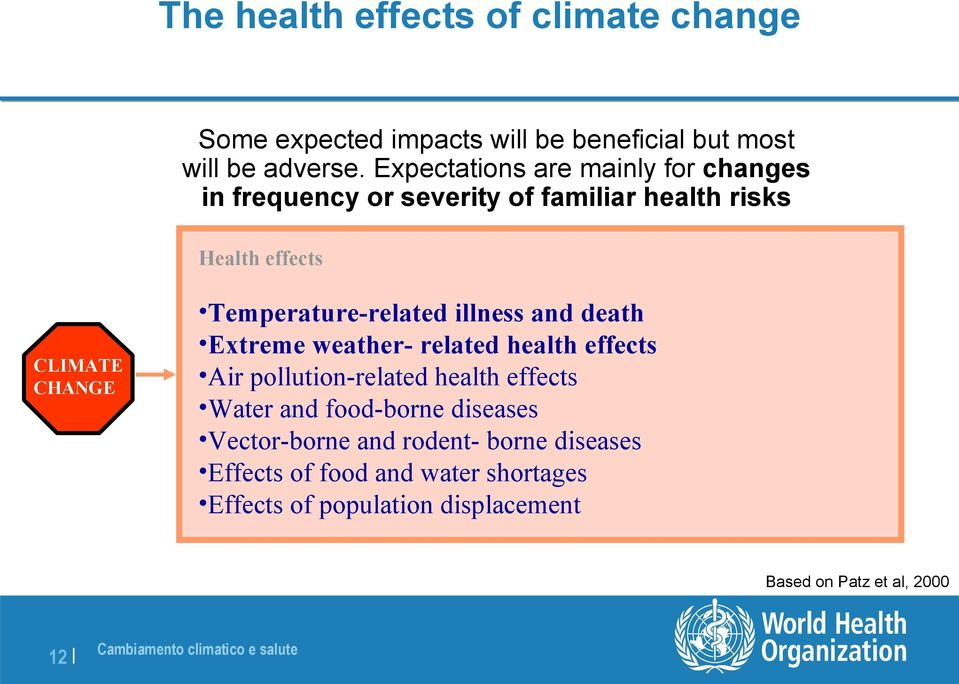 Temperature-related illness and death Extreme weather- related health effects Air pollution-related health effects Water and