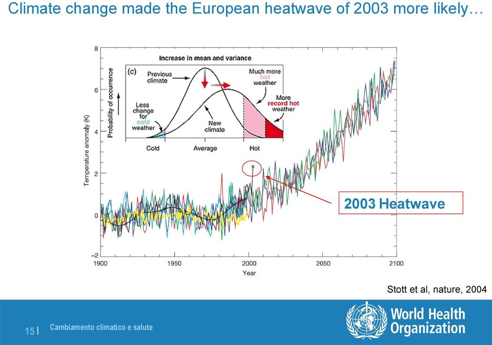 more likely 2003 Heatwave