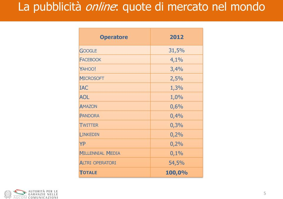 3,4% MICROSOFT 2,5% IAC 1,3% AOL 1,0% AMAZON 0,6% PANDORA 0,4%