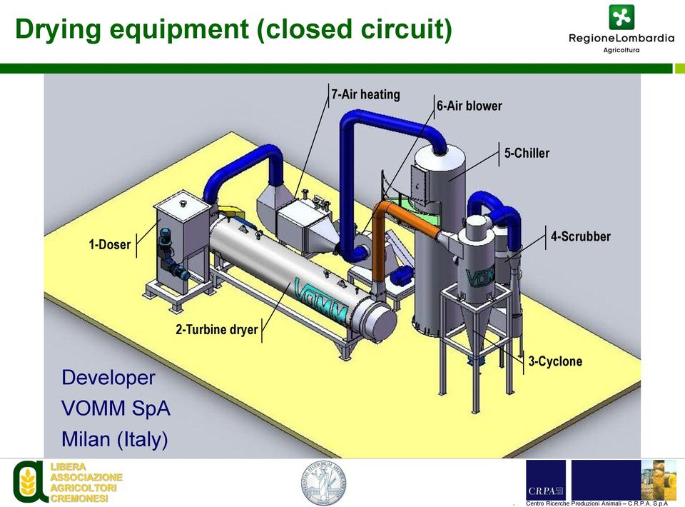 1-Doser 4-Scrubber 2-Turbine dryer