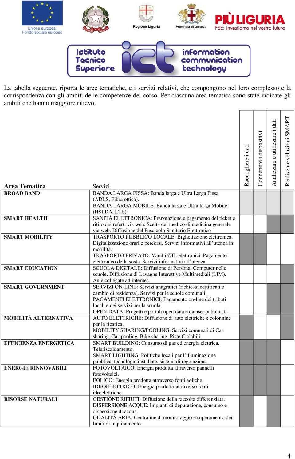 Area Tematica BROAD BAND SMART HEALTH SMART MOBILITY SMART EDUCATION SMART GOVERNMENT MOBILITÀ ALTERNATIVA EFFICIENZA ENERGETICA ENERGIE RINNOVABILI RISORSE NATURALI Servizi BANDA LARGA FISSA: Banda