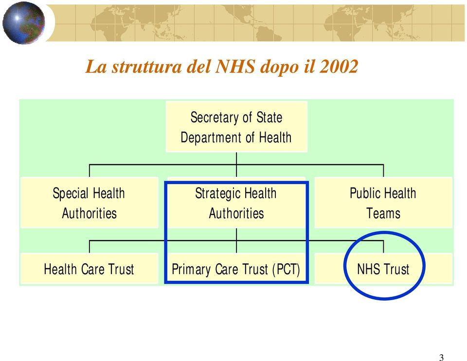 Authorities Strategic Health Authorities Public