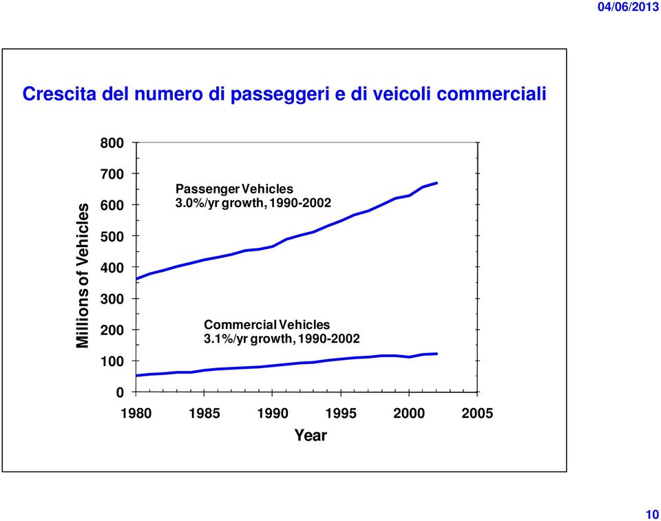 Passenger Vehicles 3.